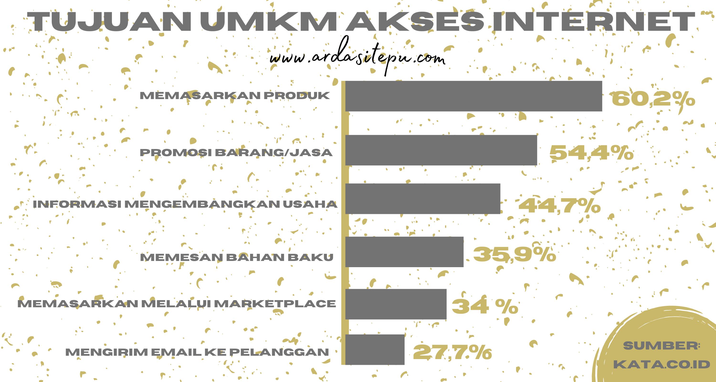 Bangkitnya Semangat UKM Indonesia Melalui Digital