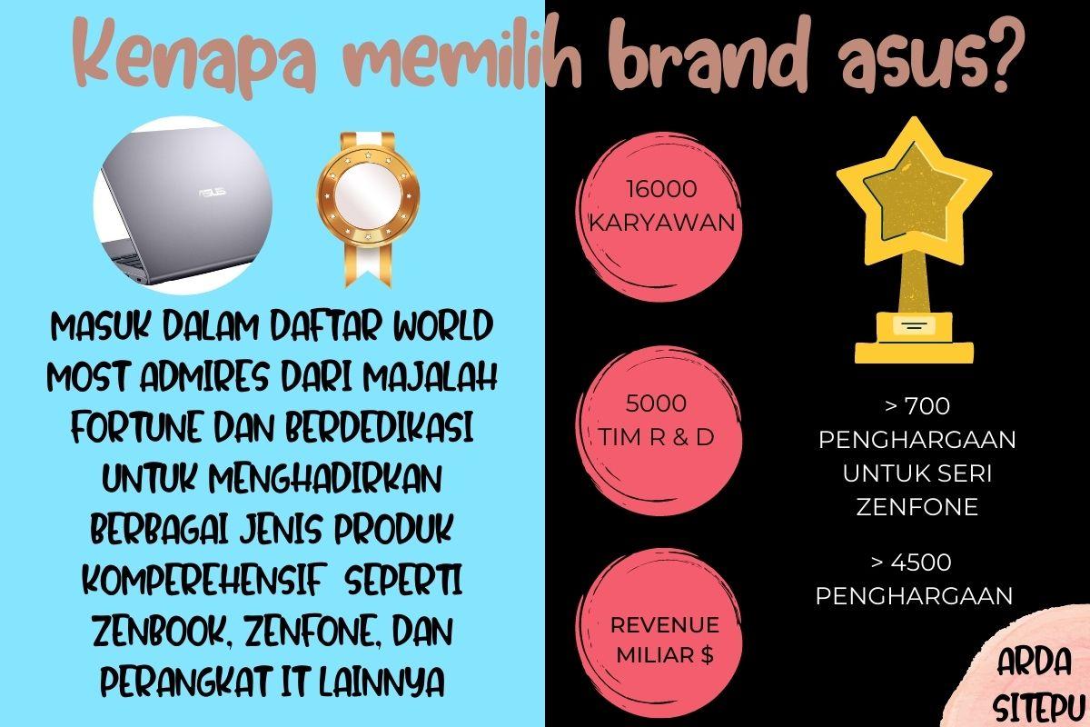 Brand ASUS