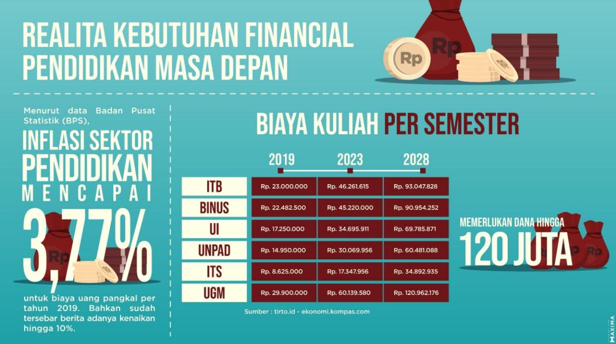 Biaya Pendidikan Masa Depan